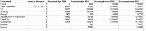 PHP Framework Vergleich 2013 08