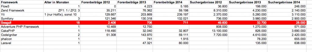 PHP Framework Vergleich 2014