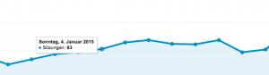 Mehr Besucher auf dem Blog